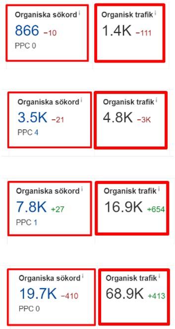 Mer sökord = Mer trafik